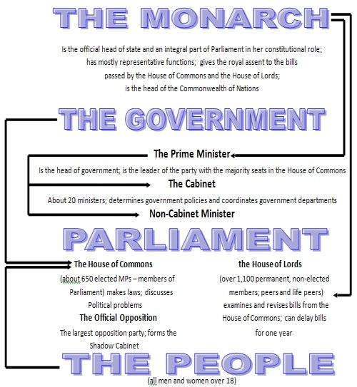 009 The government of Spain is Parliamentary Democracy and