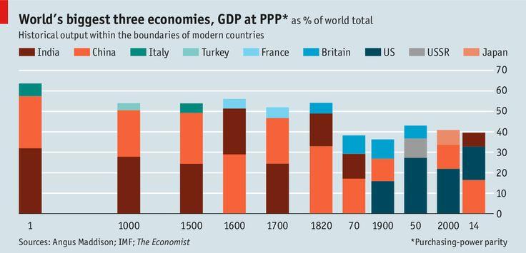 The world's biggest #Economies over the centuries  The Economist