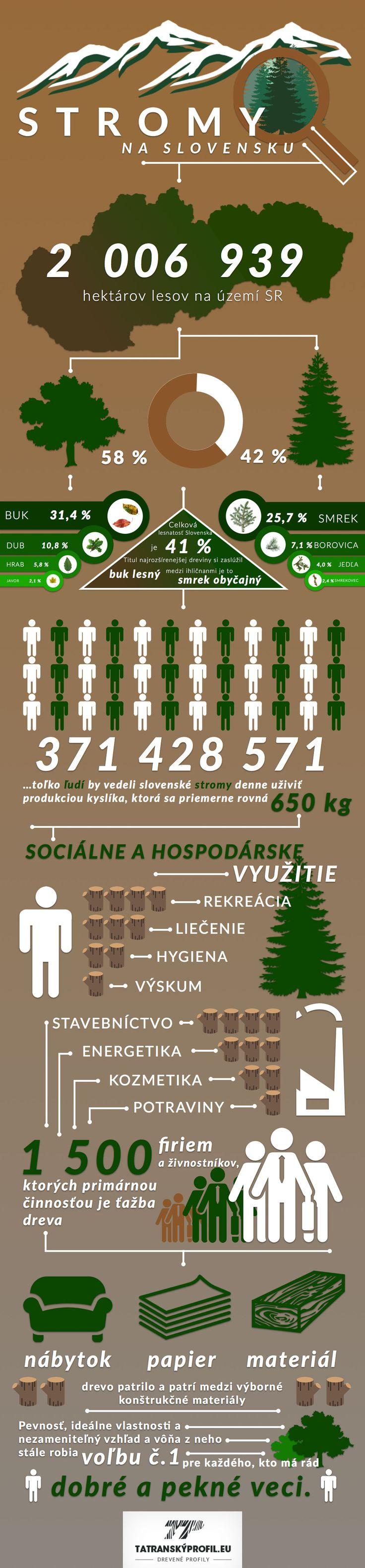 Jak je to se stromy na Slovensku?