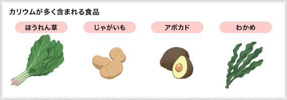 【図】カリウムが多く含まれる食品