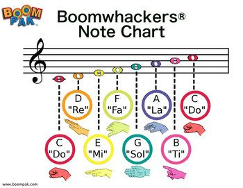 Free Boomwhackers® Staff Note Chart
