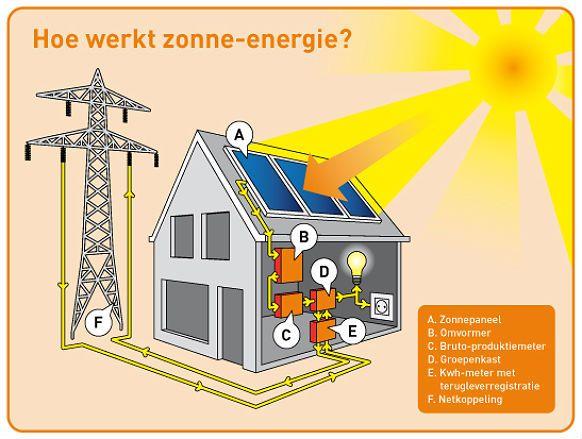Schematische uitleg zonne-energie