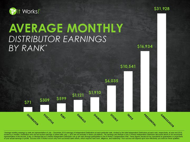 This is our average monthly distributor earnings by rank for It Works! Global.