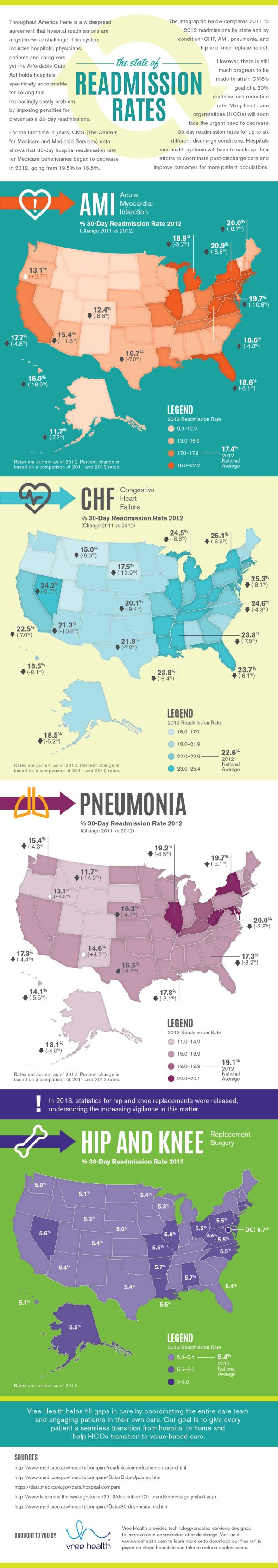 The State of Readmissions: Hospital Readmissions by State