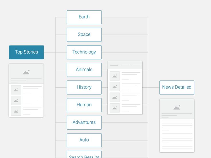 Information Architecture   Discovery News App  by User 360