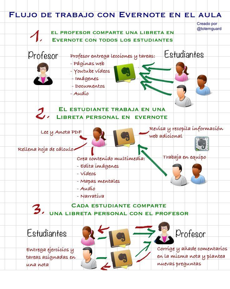 Cómo trabajar con Evernote en el aula #infografia #infographic #education