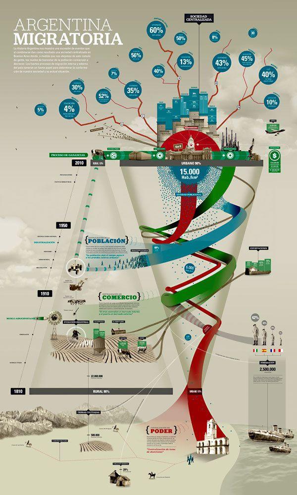 Argentina Migratoria - Afiche - Information on Behance