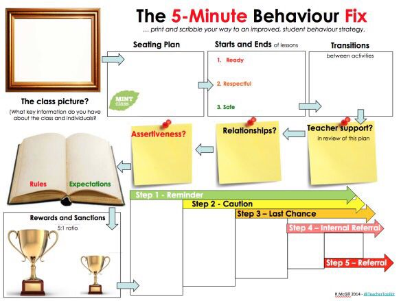 5 minute lesson plan template pdf