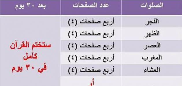ختم القرآن في شهر رمضان رمضان Islamic Quotes Quotes U God