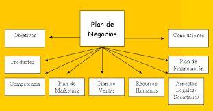 El plan de negocios es un documento escrito de unas 30 cuartillas que incluye básicamente los objetivos de tu empresa, las estrategias para conseguirlos, la estructura organizacional, el monto de inversión que requieres para financiar tu proyecto y soluciones para resolver problemas futuros