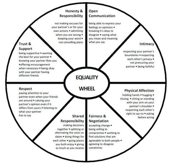 Wheel of a healthy/equitable #relationships // Cycle of healthy relationship:
