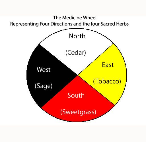 the Medicine Wheel of the Four Sacred Herbs used for smudging rituals