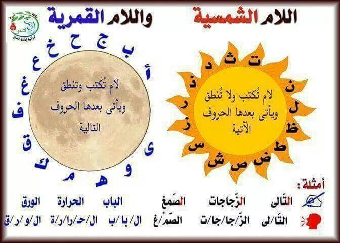 اللام الشمسية والقمرية