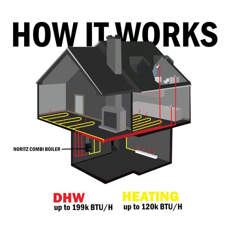Noritz Combination Boiler | The Heat is On