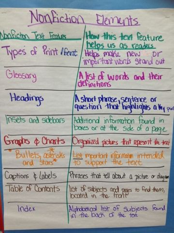 Introducing Non Fiction With Images Sixth Grade