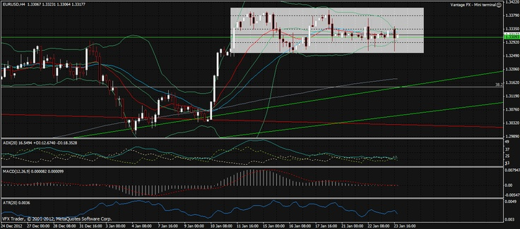 'Vantage FX Market Wrap: Stocks up and Yen stronger again, 24th January 2013'    #forex #analysis