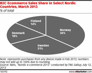 Chart: B2C Ecommerce Sales Share in Select Nordic Countries (March 2013)