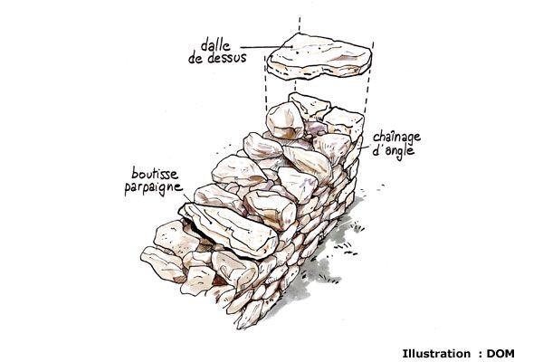 Best 25 muret en pierre ideas on pinterest ext rieurs de maison en pierre mur de sout nement - Construire un muret en pierre ...