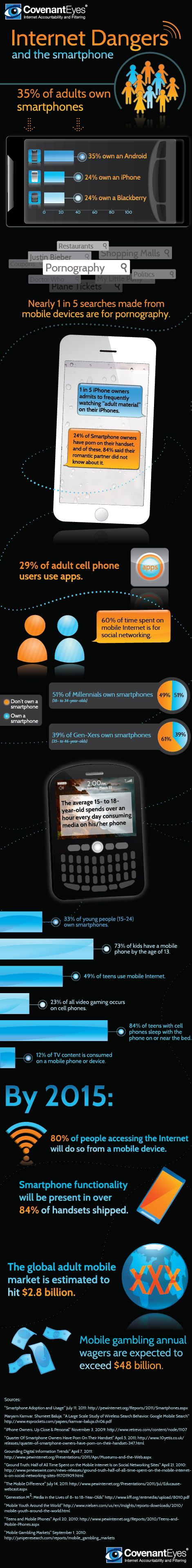 Internet Dangers and the Smartphone #Security
