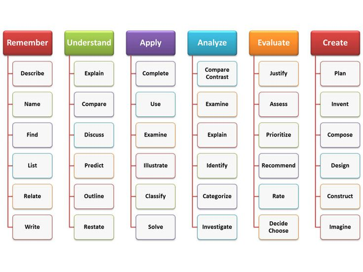 A ton of free Bloom's Taxonomy and examples of questions in each