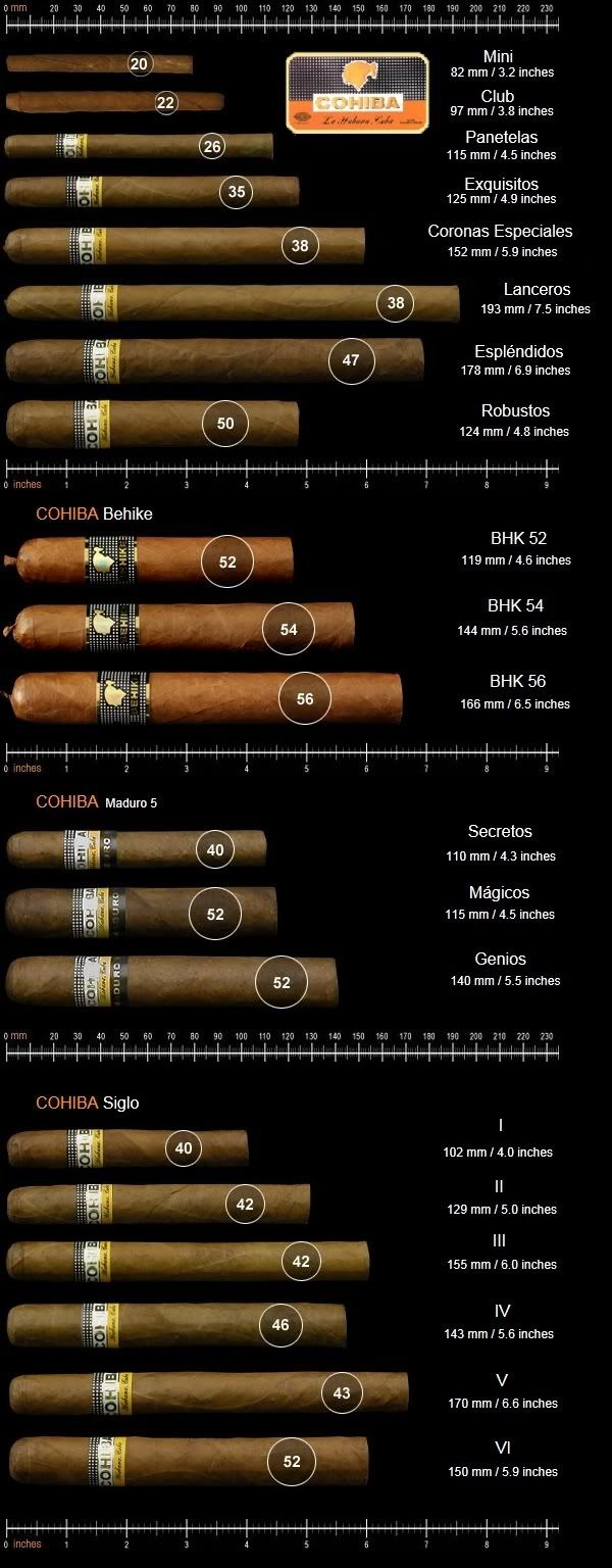 Cohiba Line Of Cigars Length And Ring Size Explained