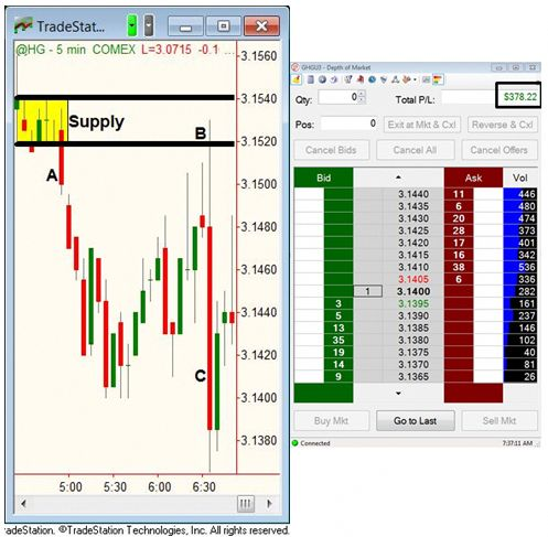 How to learn about trading options