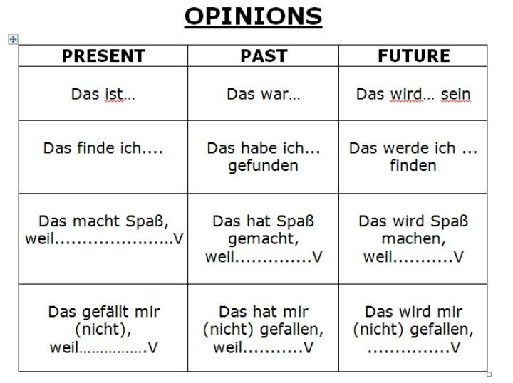 Opinions: Gegenwart,Vergangenheit und Zukunft