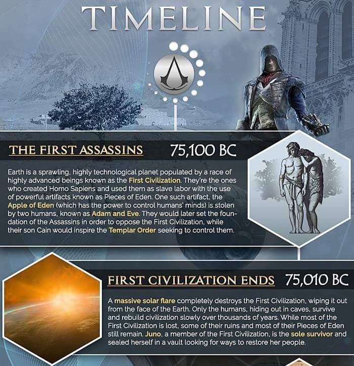 assassinand 39 s creed games timeline. accesstheanimus on assassinand 39 s creed games timeline t