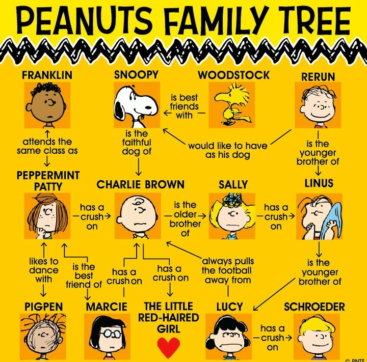 Charlie Brown and the whole Peanuts Gangs' Family Tree.