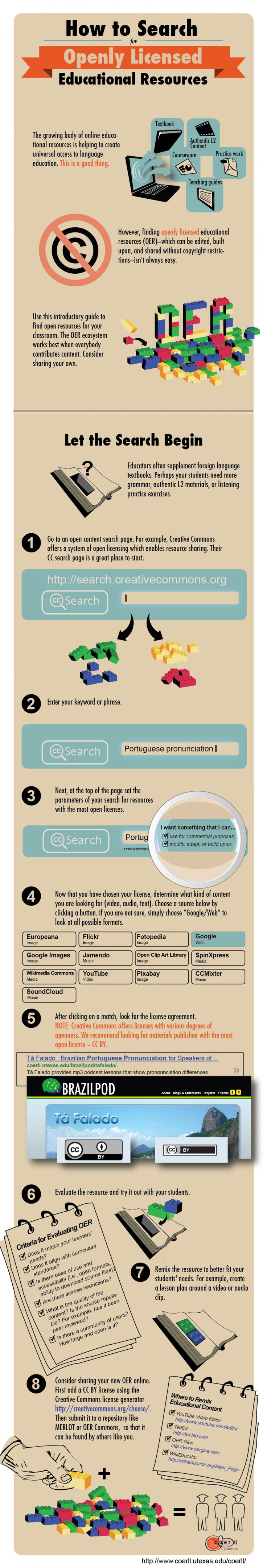 """""""How to Search for Openly Licensed Educational Resources,"""" an infographic by coerll -- Open licenses allow reusing content and the infographic explains how to find the right licenses and also offers a number of content sources for various media."""