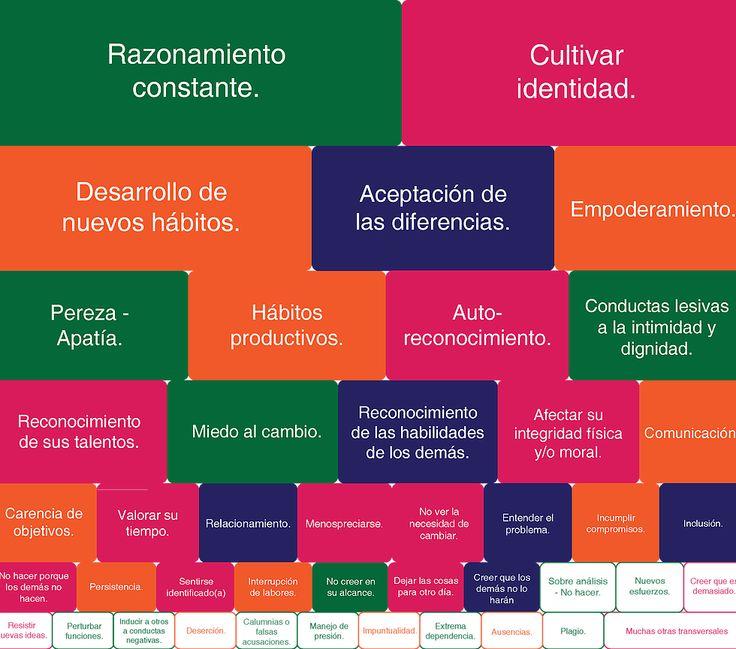 Problemáticas para el desarrollo de la felicidad sustentable. Business life