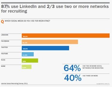 dating on social networks statistics