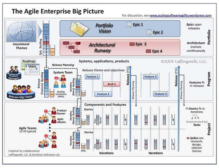 30 best Scaling Agile Frameworks images on Pinterest Career - agile resume