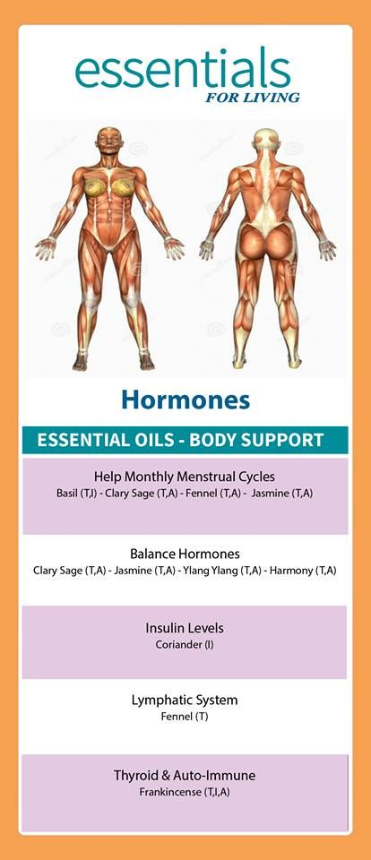 When applying topically for balancing hormones,    apply to the inside ankle bones,    the wrists, and back of neck.      If you are us...