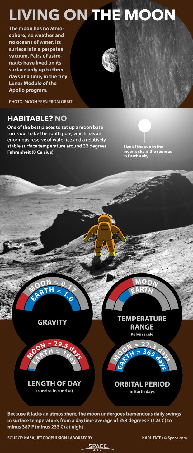 Life on the moon would be very different for explorers than life on Earth. See how in this Space.com infographic.