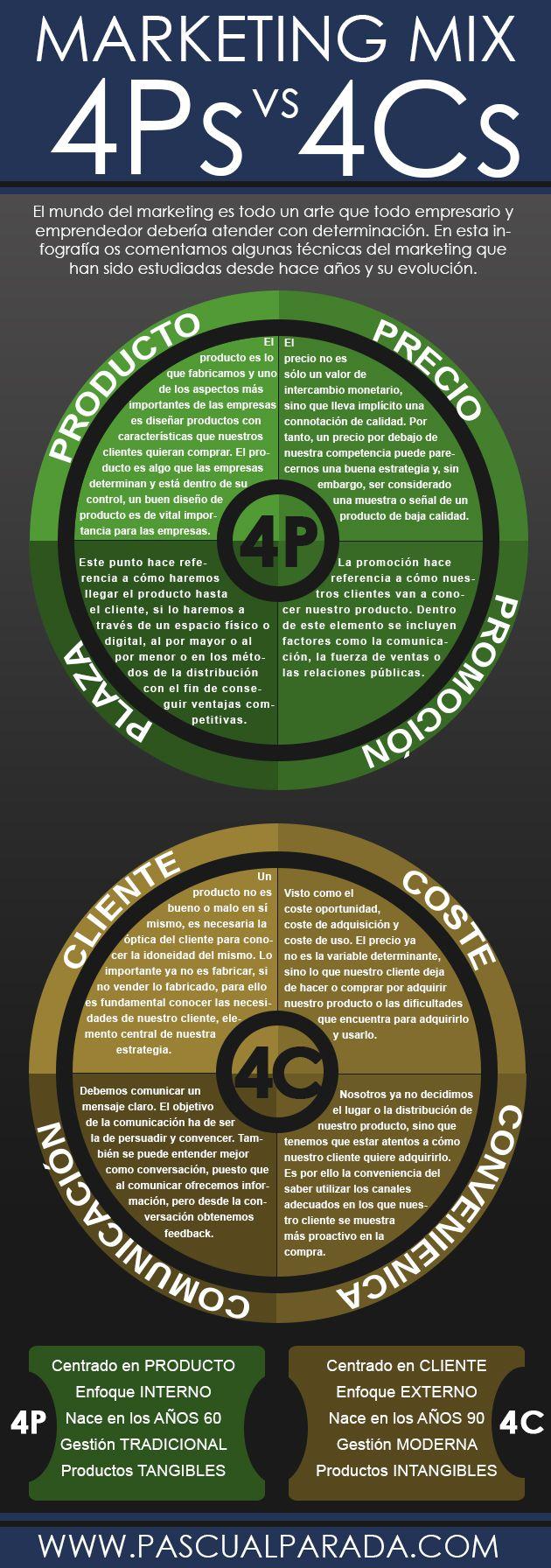 #Infografia sobre la herramienta del #marketing mix de las 4P y su evolución a las 4C #emprendedores