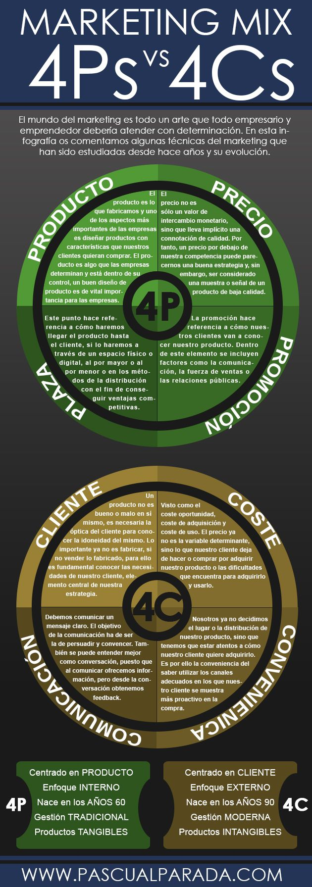 Marketing Mix: 4Ps vs 4Cs. Infografía en español
