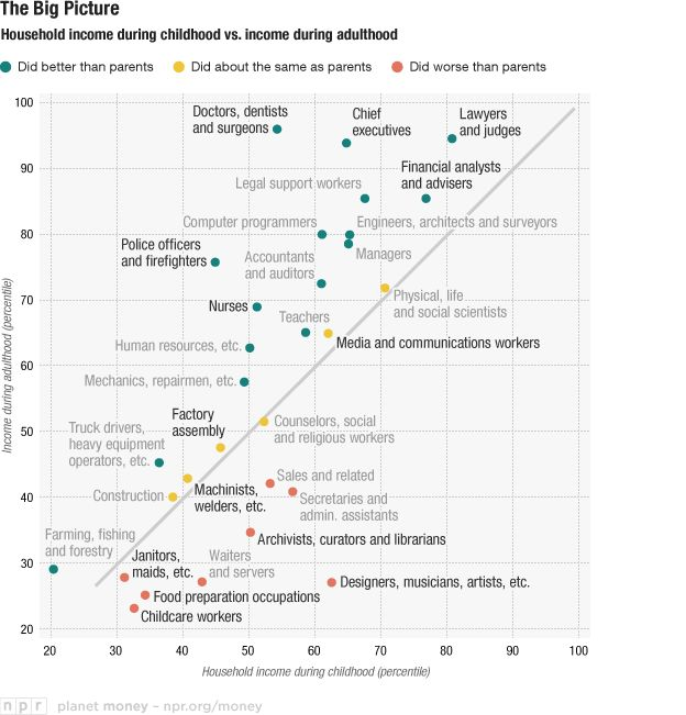 Who had richer parents, doctors or artists? An interesting collection of data about upward mobility.