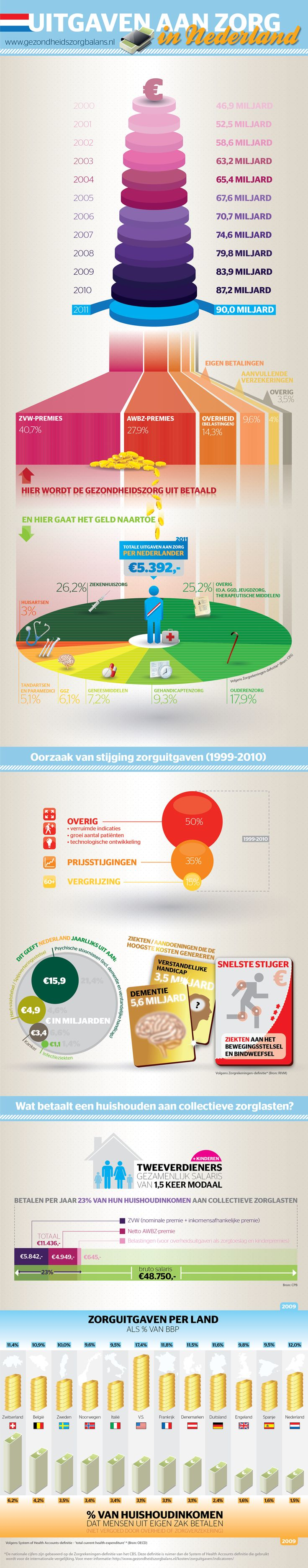 Best Infographic in Dutch about healthcare. Do you know how much you are paying?