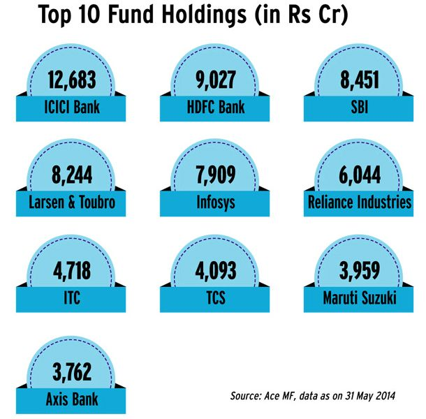 We are herewith Best Stock held by Top Mutual fund 2014. Invest in these best stocks or in top mutual funds now to make more money.