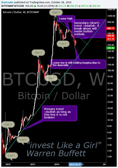 Bitcoin analysis long term chart trends