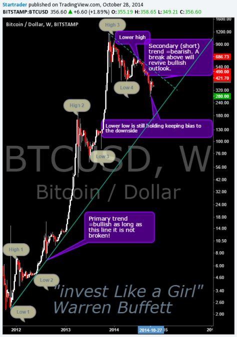 Bitcoin analysis long term chart trends