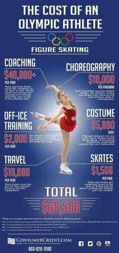 wow- that's all? they forgot the cost of ice time, and this might be for a half a year...Olympic athlete... Wish I could afford this.....