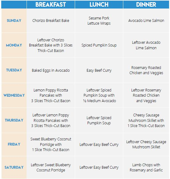 30-Day Low Carb Ketogenic Diet Meal Plan | Pinterest | Ketogenic diet weight loss, Weight loss ...