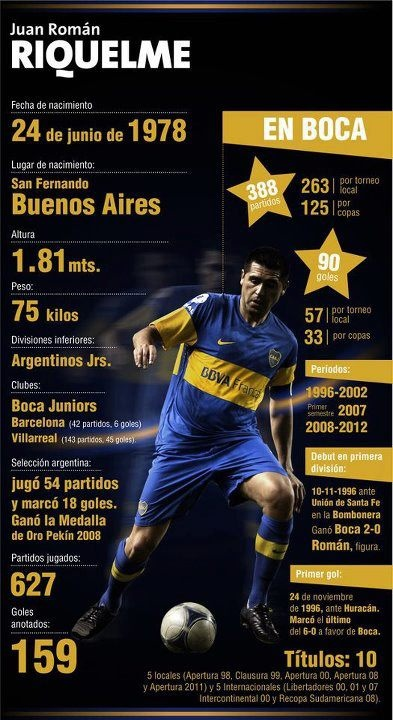 Riquelme. One of my favorite footballer...