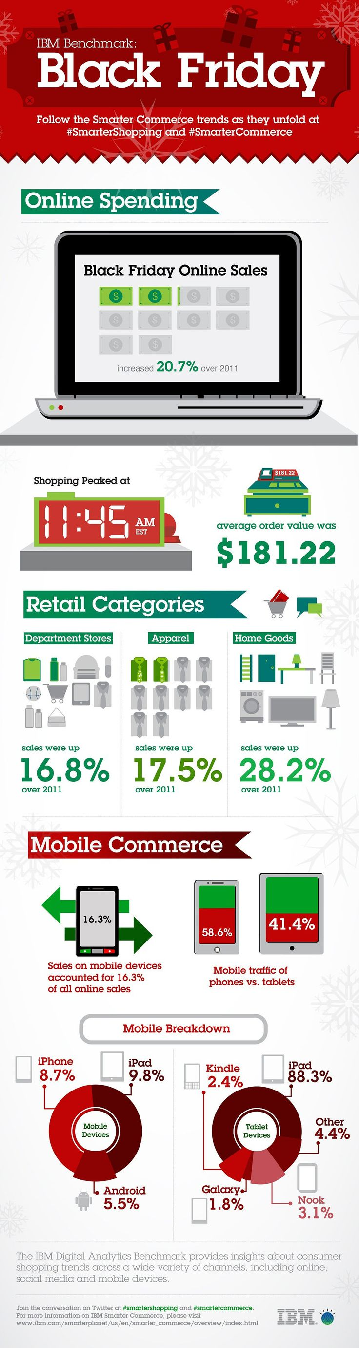 Mobile Shopping Dominated by iOS in the USBlackfriday, Ibm, Friday 2012, Cyber Mondays, Online Shops, Friday Online, Infographic, Black Friday, Mobile