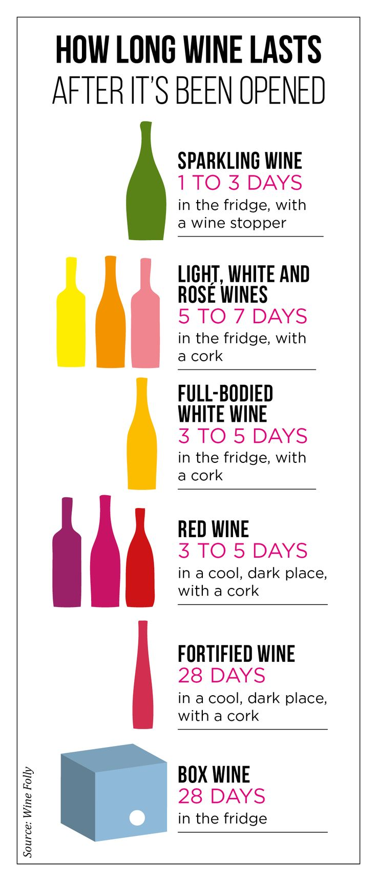 How long wine lasts after it's been opened.