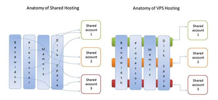 Difference between VPS hosting & shared hosting