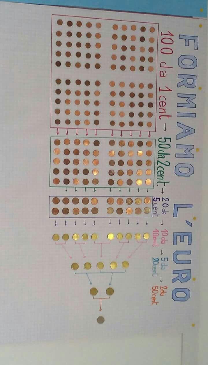 Tabella per imparare l'uso dell'euro per i bambini! Impara ad imparare. #sviluppocognitivo