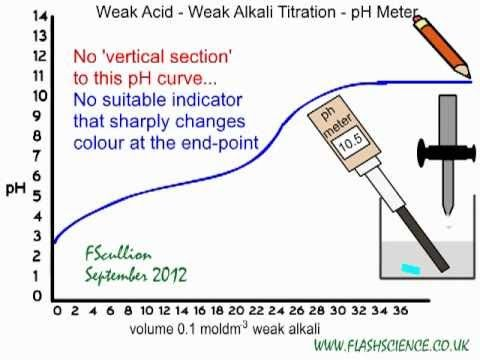 neutralization titration using a strong acid and weak base essay Abstract by using acid-base titration, we determined the suitability of phenolphthalein and methyl red as acid base indicators we found that the equivalence point of the titration of.